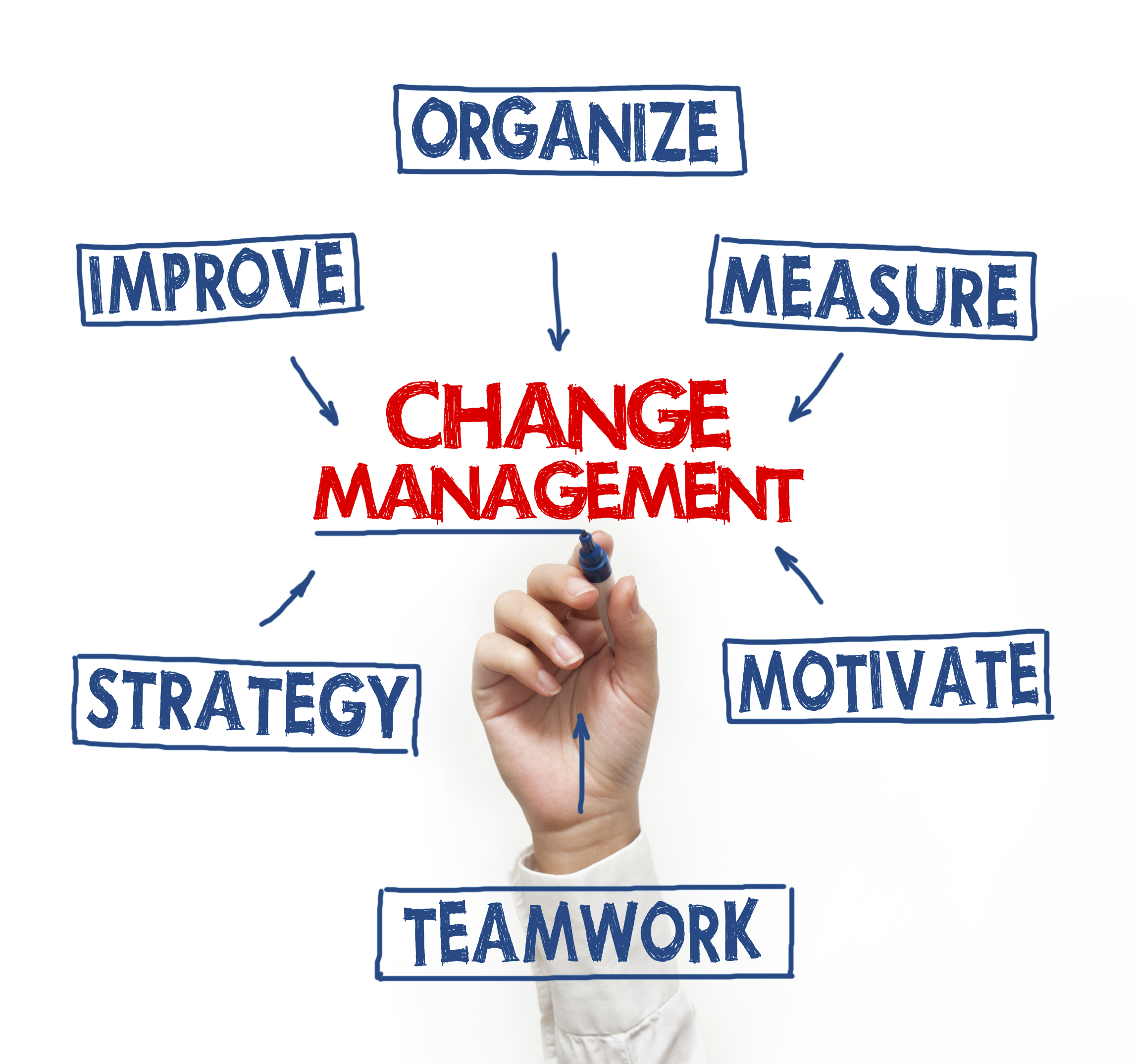 a glimpse at the management of change Leaders modeling behavior and talking the case for change can indeed help enterprises transform but how often is that corporate alpha dog actually sitting among the pack most people in large organizations catch a glimpse only briefly, via dispatch or webex or the rare visit soon, the appearance fades.